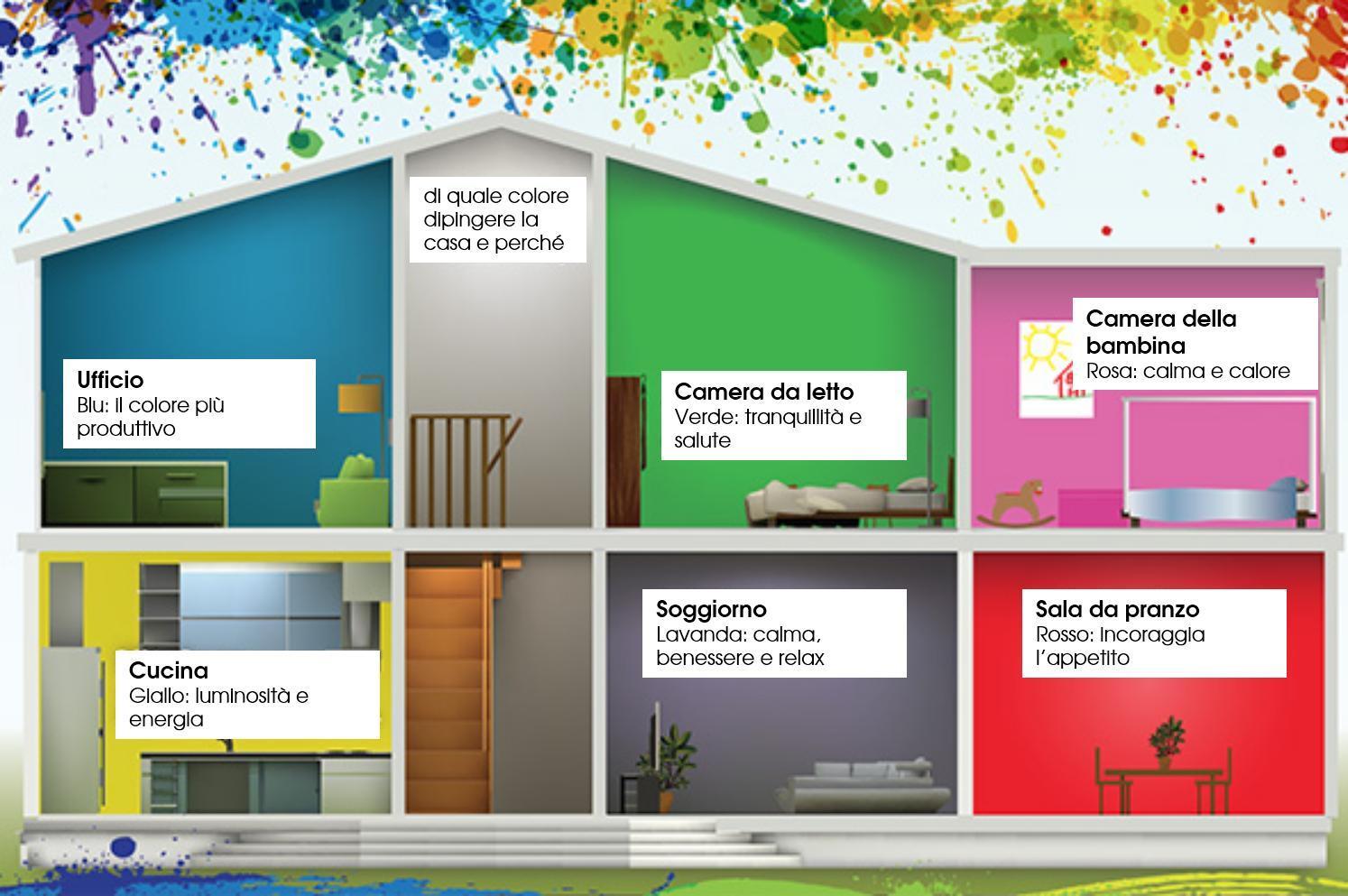 Cromoterapia i colori giusti per ogni stanza della vostra casa studio arch d - Casa a colori ...